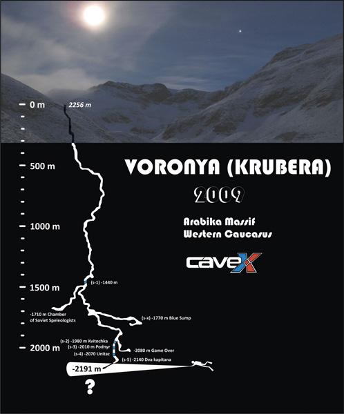 На данный момент пещера исследована до глубины 2197 метров. Текущий рекорд принадлежит спелеологу Геннадию Самохину.