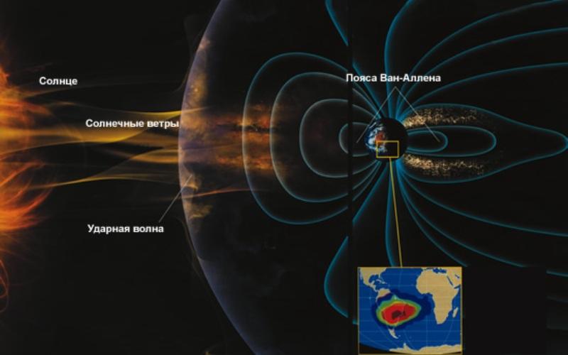 Радиация на подступах к Земле Впоследствии выяснилось, что район радиационной аномалии «дышит». Периодичность дыхания (т.е. изменение потоков частиц), соответствует циклам солнечной активности: в максимуме активности потоки уменьшаются, а в минимуме, наоборот, увеличиваются. Казалось бы, парадокс, но в годы максимума, в разогретой атмосфере увеличивается плотность ее частиц и радиационные частицы, сталкиваясь с атомами атмосферы, теряют свою энергию. В годы минимума потоки радиации, практически не встречая сопротивления, свободно проникают на большие расстояния в атмосферу.