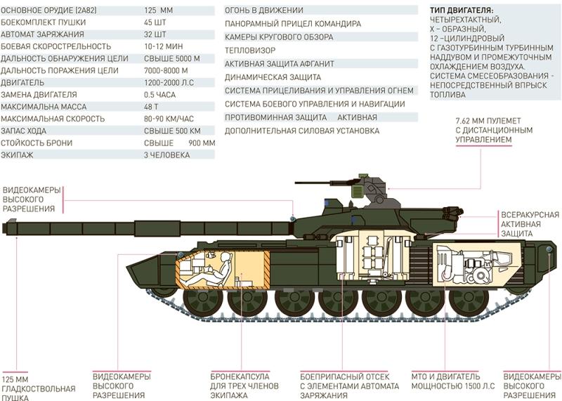 Платформа «Армата» На базе данной платформы кроме основного боевого танка будет создано еще 12 различных машин: боевые машины пехоты, машины боевого управления, машины ракетного управления и другие.