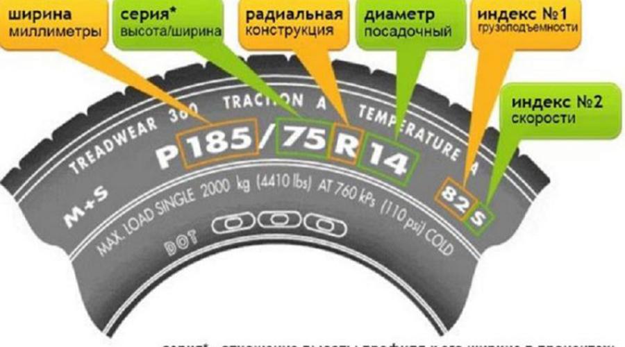 Размеры шин Длинный индекс на боку шины имеет свое значение. Первой цифрой указывают ширину покрышки в миллиметрах, второй высоту профиля, в процентах от ширины. Затем идет буква, маркирующая конструкцию шины, и цифра, характеризующая посадочный диаметр покрышки.