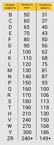Коэффициент нагрузки Сегодня производители все чаще просто указывают на шине ее максимальную грузоподъемность. Но иногда можно встретить и старый тип записи: маркировка цифрами от 0 до 130, где каждой цифре присвоено определенное количество килограмм нагрузки.